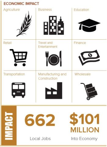 Graphic that describes the economic impact of the brewing and distilling industry in Thurston County. The graphic includes agriculture, business, education, retail, travel and entertainment, finance, transportation, manufacturing and construction, and wholesale. The total impact is the addition of 662 local jobs and 101 million dollars into the local economy.
